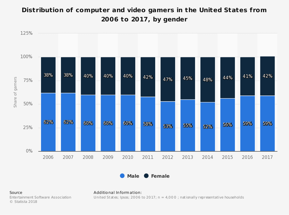 Gaming gender from Statista.com