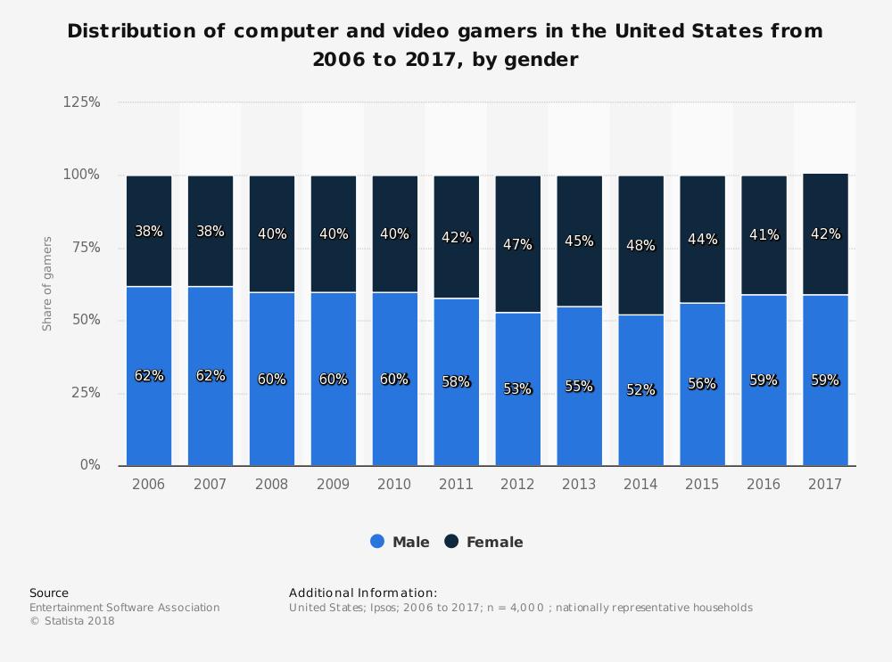 Gaming gender from Statista.com