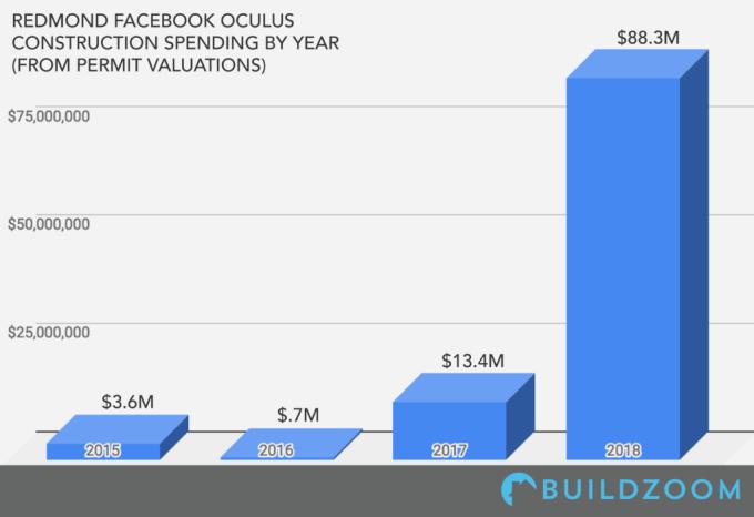Image: BuildZoom