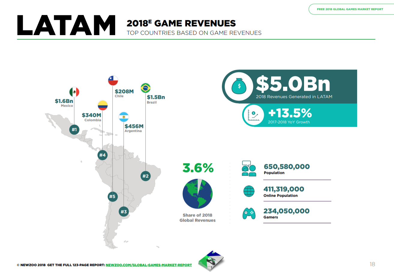 LatAm continues to gain momentum (Image: Newzoo)