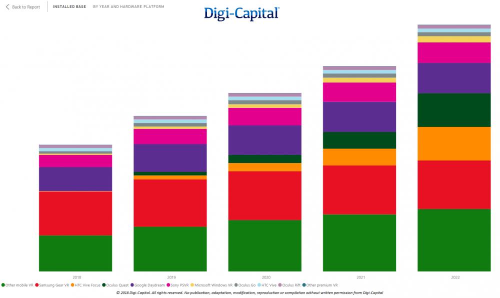 VR's got a long road ahead still (Image: Digi-Capital)