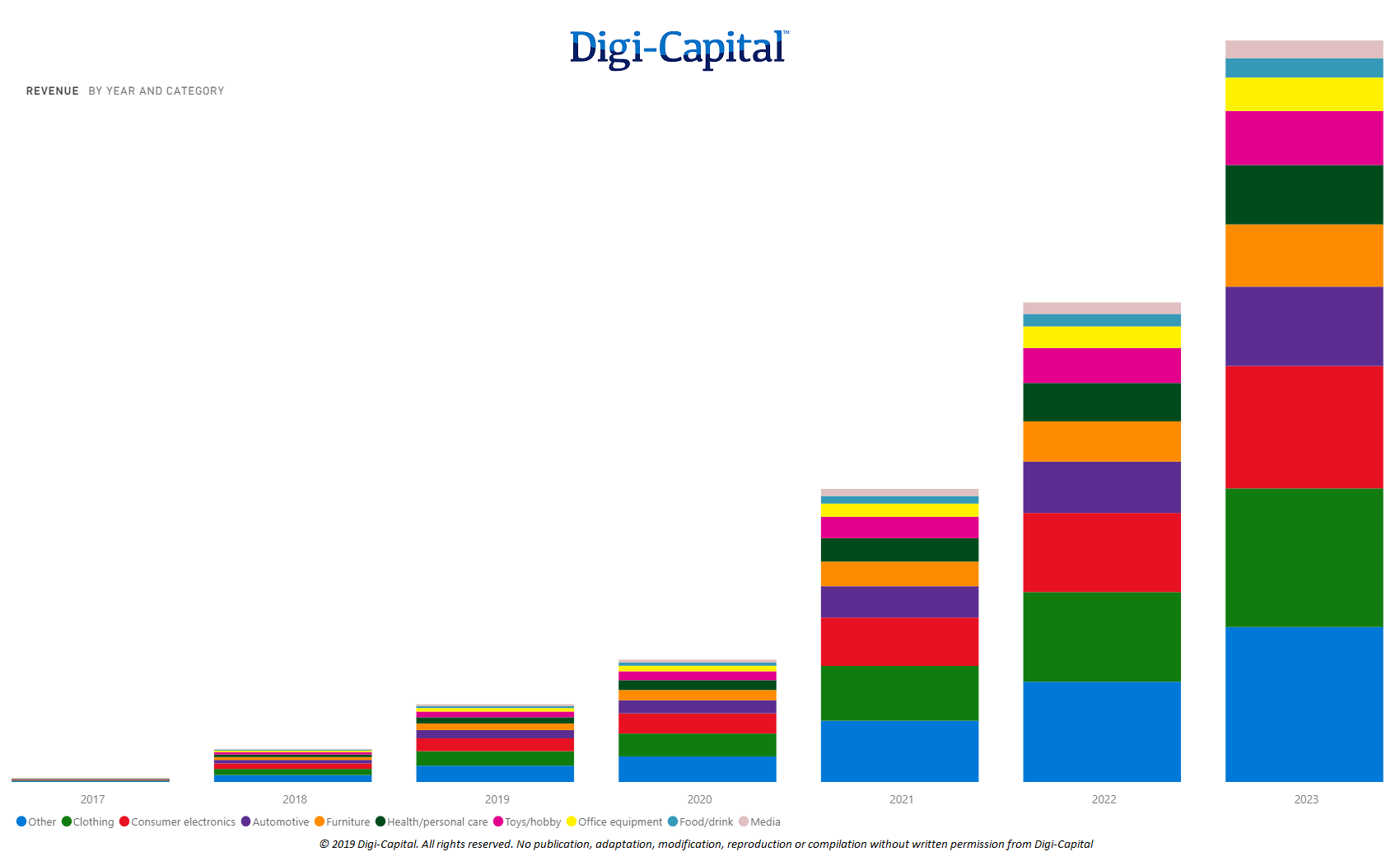 AR eCommerce Sales (Source: Digi-Capital AR/VR Analytics Platform)
