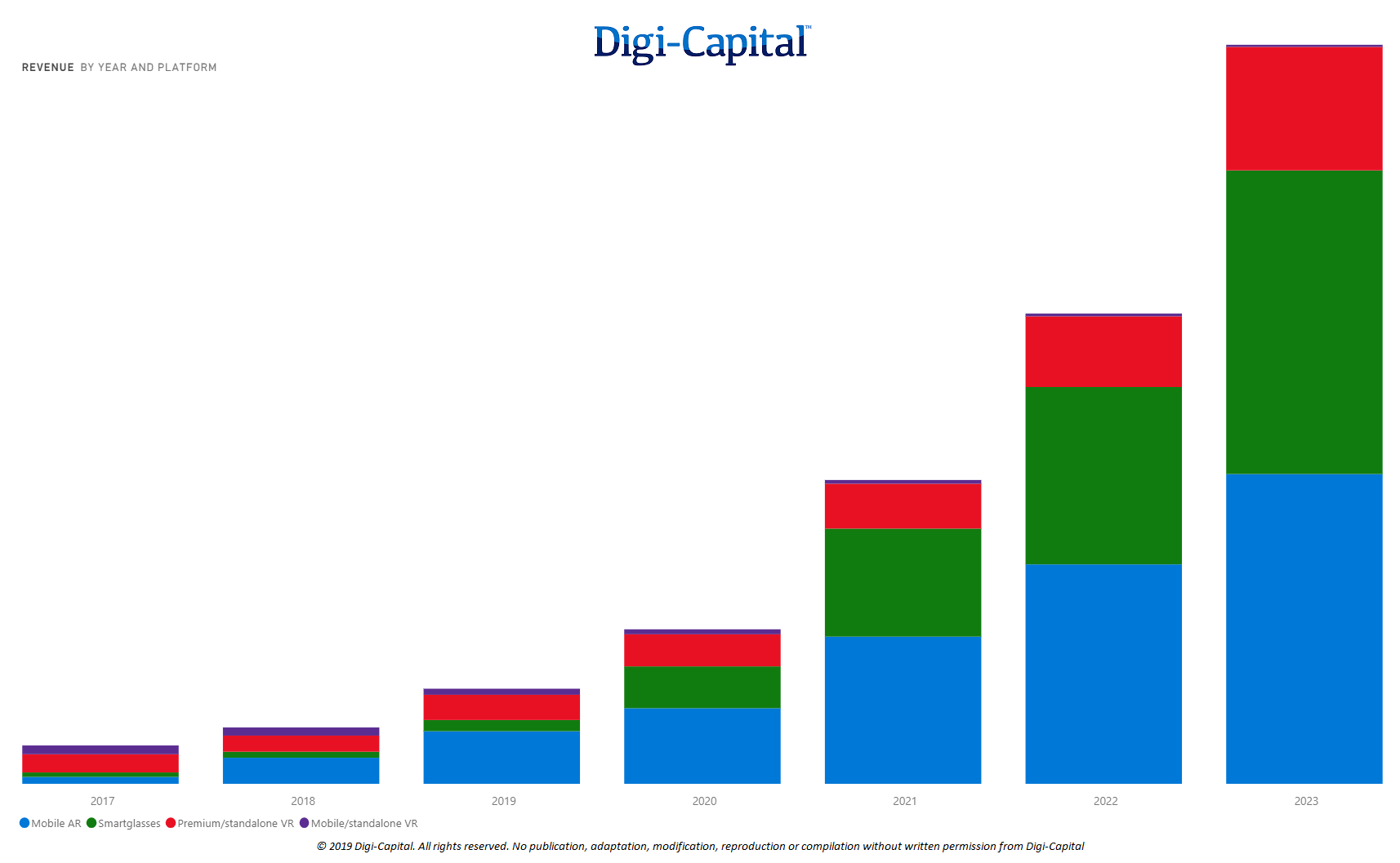 AR/VR Platform Revenue (Source: Digi-Capital AR/VR Analytics Platform)