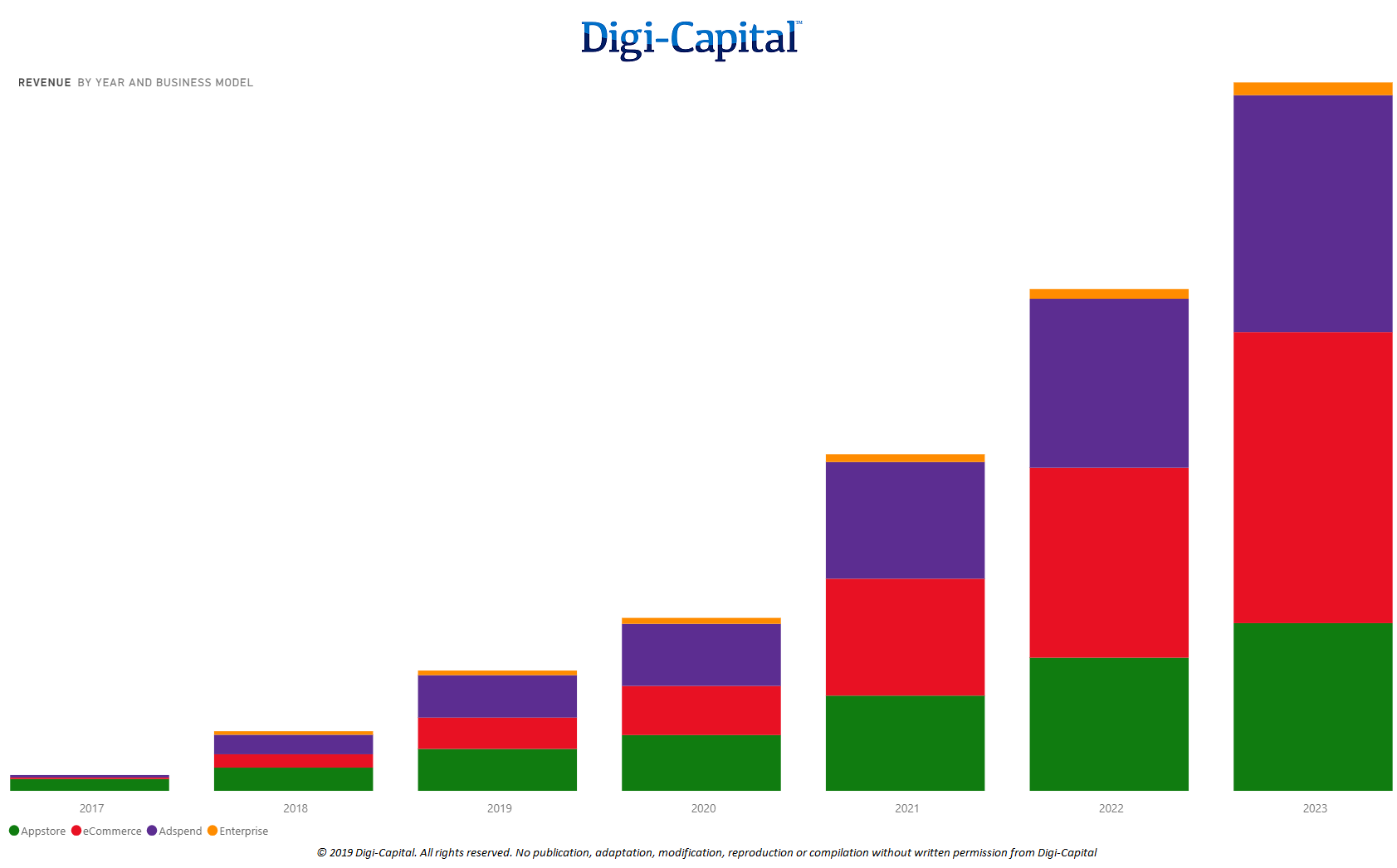 Mobile AR Business Model Revenue (Source: Digi-Capital AR/VR Analytics Platform)