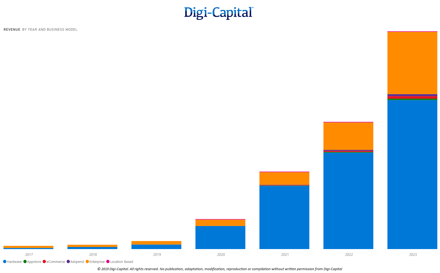 Smartglasses Business Model Revenue (Source: Digi-Capital AR/VR Analytics Platform)