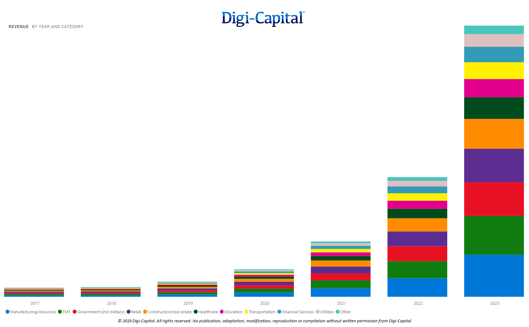 Smartglasses Enterprise Revenue (Source: Digi-Capital AR/VR Analytics Platform)