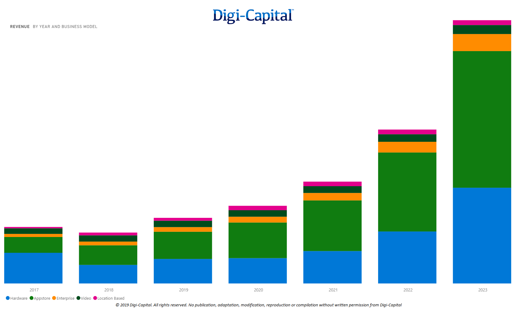 VR Business Model Revenue (Source: Digi-Capital AR/VR Analytics Platform)