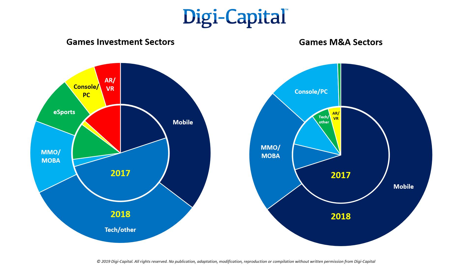 Source: Digi-Capital Games Report Q1 2019