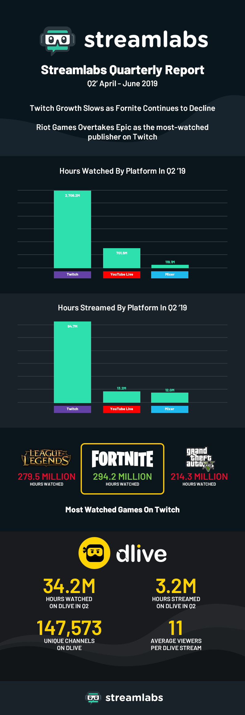 Source: Newzoo & Streamlabs