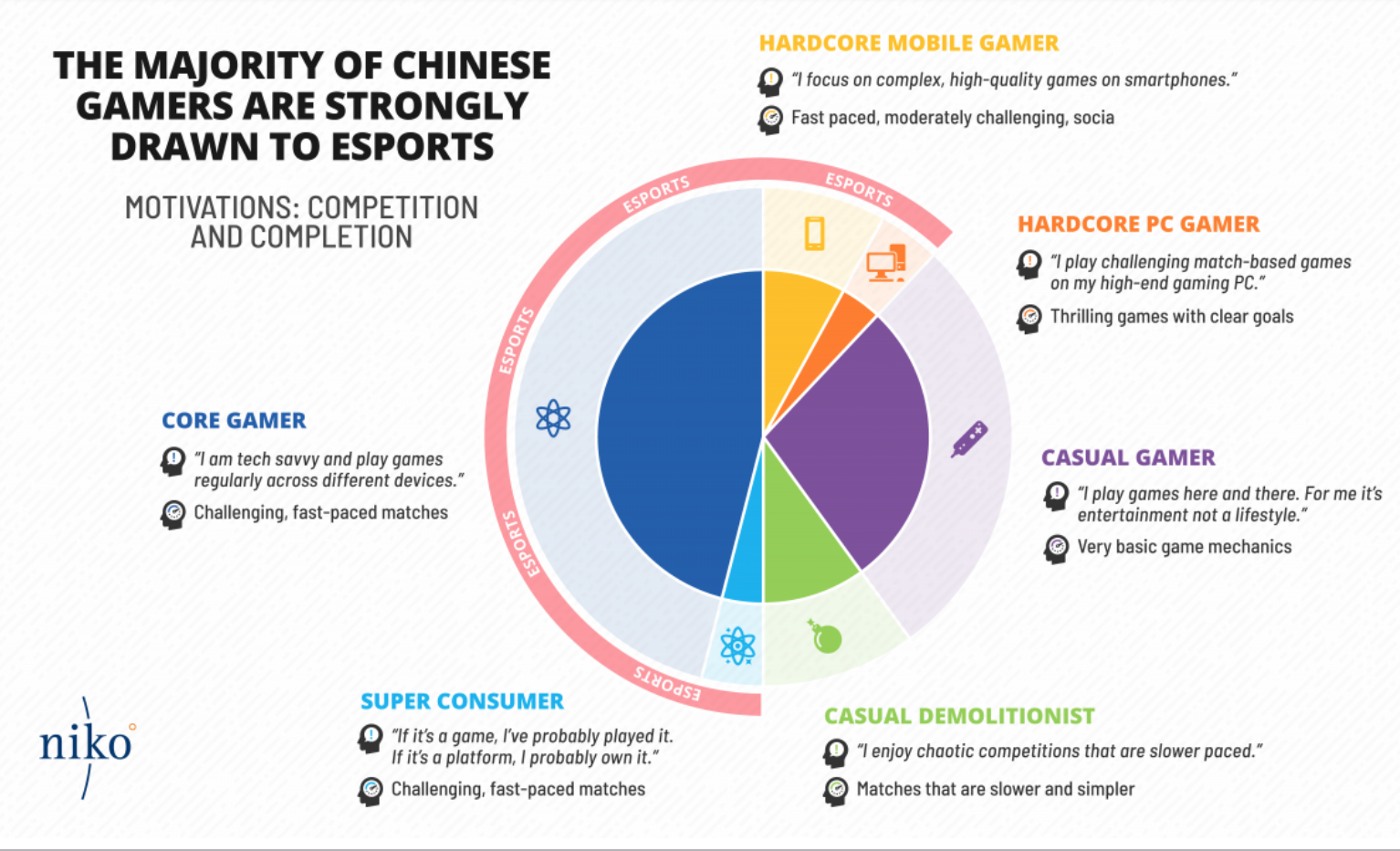 Esports is absolutely massive in China (Source: Niko Partners)