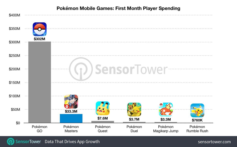 Chart courtesy of Sensor Tower