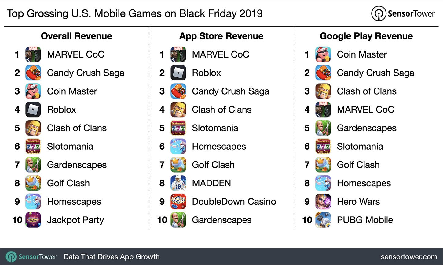 Call of Duty: Mobile didn't crack the Black Friday charts