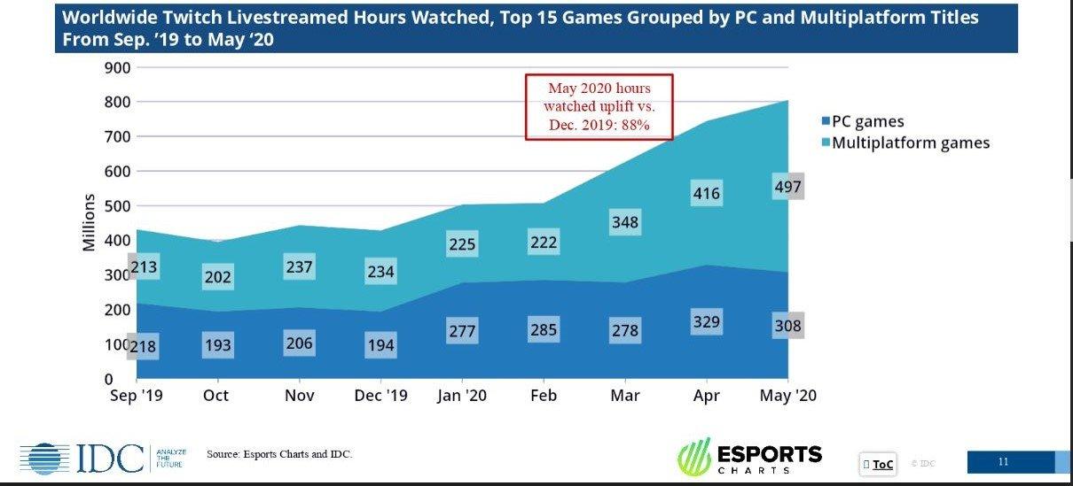 Source: IDC and Esports Charts